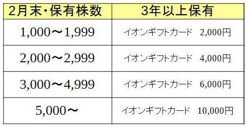 イオン株式会社 株主優待必要株数(長期保有)