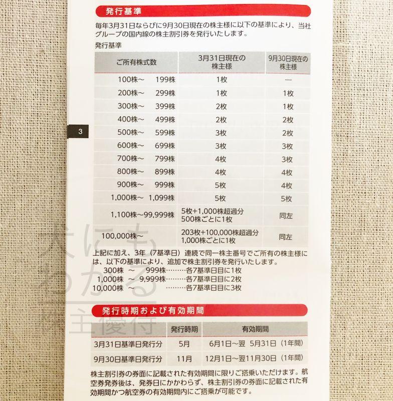 日本航空株式会社 株主優待必要株数