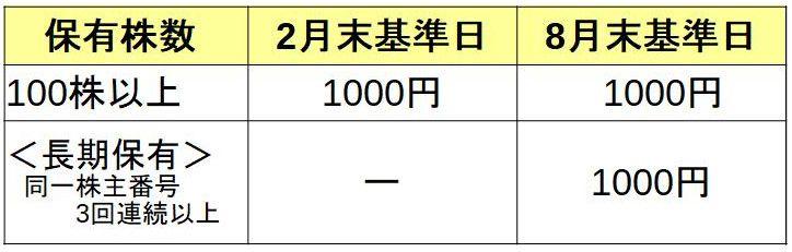 日本BS放送株式会社 株主優待必要株数