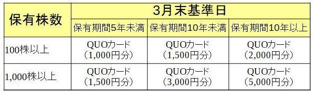 株式会社カナデン 株主優待必要株数