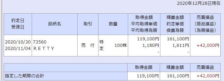 犬にもわかる株主優待 IPO RETTY 収支