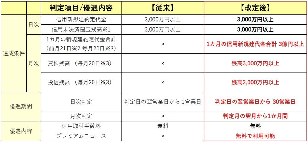 SBI証券 手数料 改定
